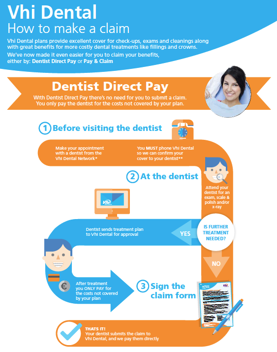 VHI Dental Insurance - Docklands Dental